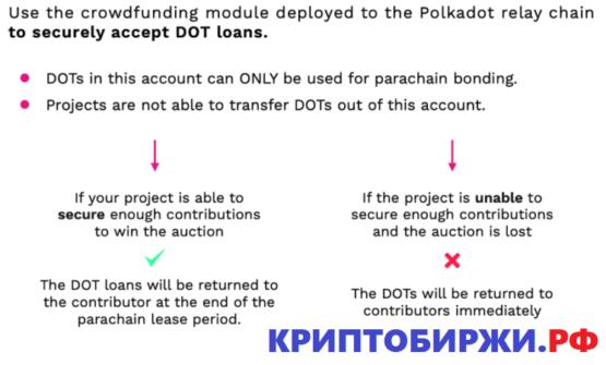 Схема работы Initial Parachain Offering (IPO) в сети Polkadot