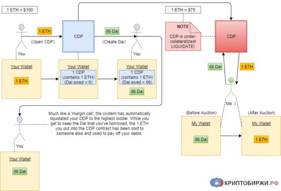 Схема работы MakerDAO при падении цены на эфир