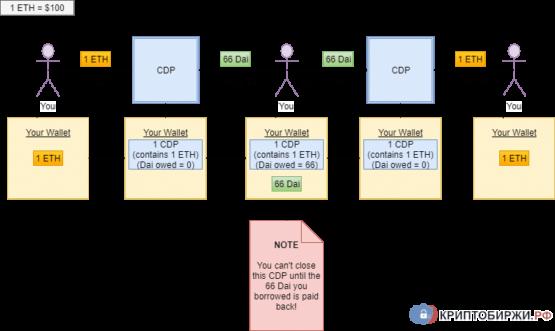 Схема работы криптовалюты MakerDAO