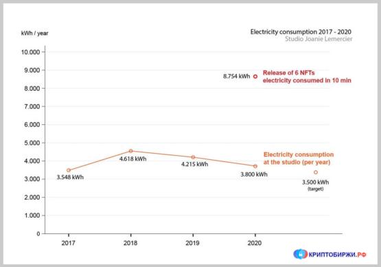 NFT и электроэнергия