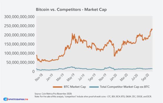 Биткойн, рыночная капитализация