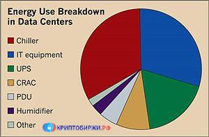 Data-центры энергопотребление