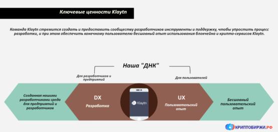 Обзор блокчейна Klaytn