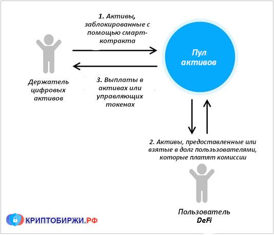 DeFi Asset Pools