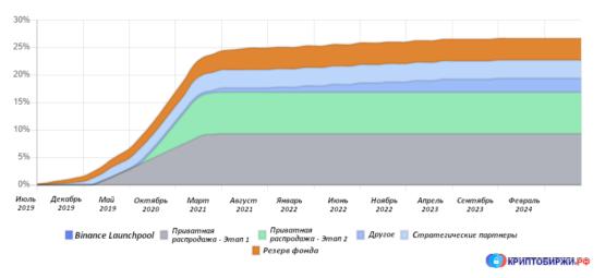 График выпуска токенов проекта Klaytn