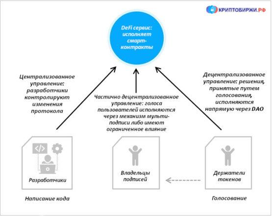 DeFi Governance mechanisms