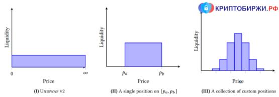 Модели предоставления ликвидности в Uniswap