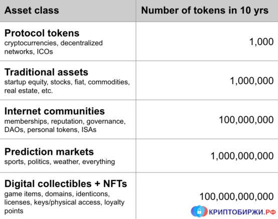 Таблица цифровых активов