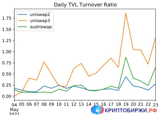 Сравнение коэффициентов оборачиваемости в Uniswap