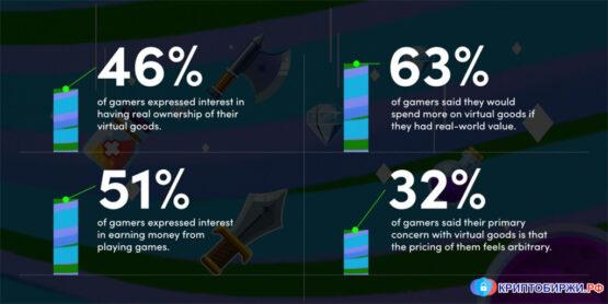Использование NFT в играх