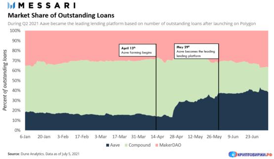 Рынок DeFi - кредиты