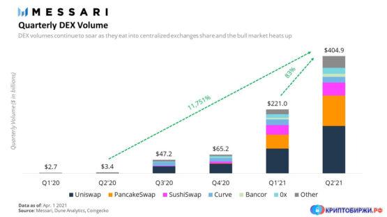 Децентрализованные биржи - объем
