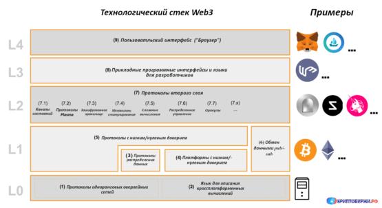 Архитектура Web3
