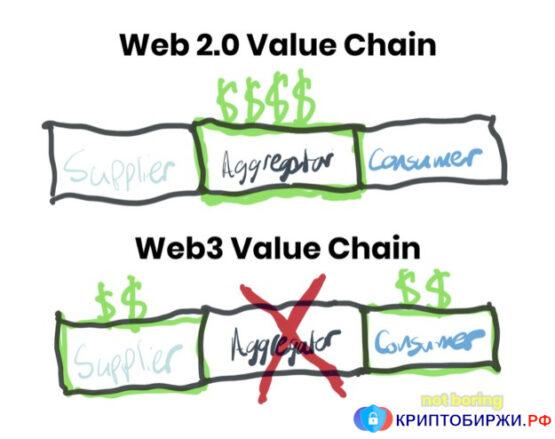 Web3 не нуждается в посредниках
