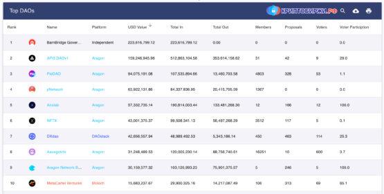 Метрики проектов в DeepDAO