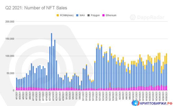 Количество продаж NFT на различных блокчейнах