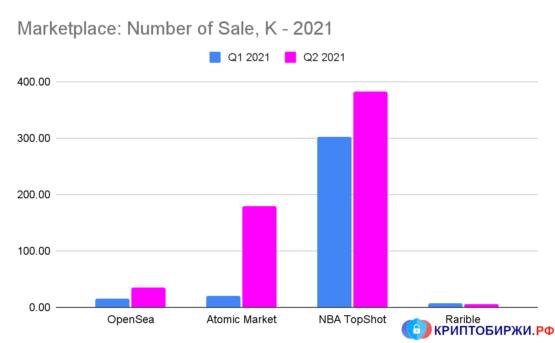 Количество продаж NFT на основных торговых площадках