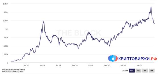 Количество проведенных транзакций в Ethereum