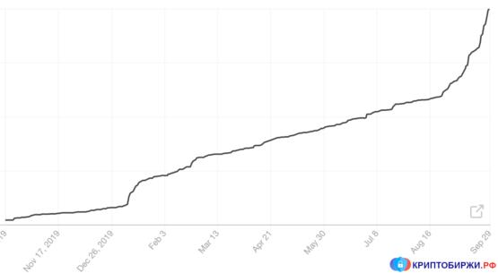 Статистика роста подписчиков NFT рассылки