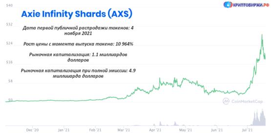 Axie Infinity Shards цена токена