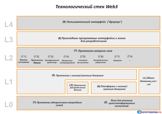 Web3 Stack