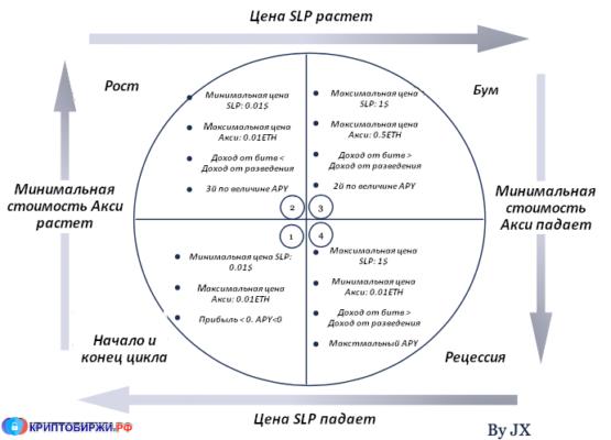 Axie Infinity - экономический цикл