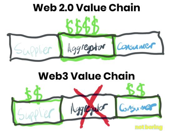 Web3 - создание ценности