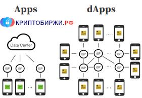 Как работают централизованные приложения и децентрализованные