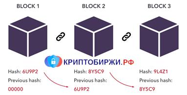 Представление работы блокчейна