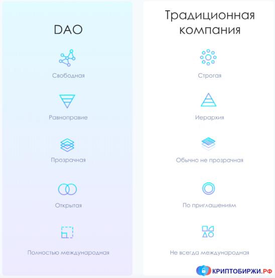 Сравнение DAO с традиционной компанией