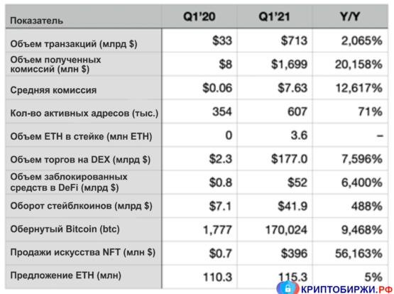 Финансовый отчет Ethereum