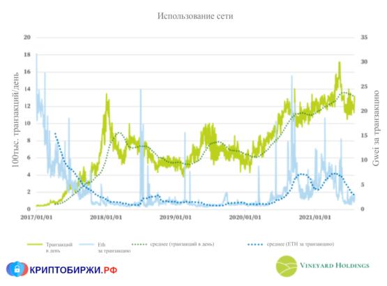 Стоимость транзакций и использование сети Ethereum