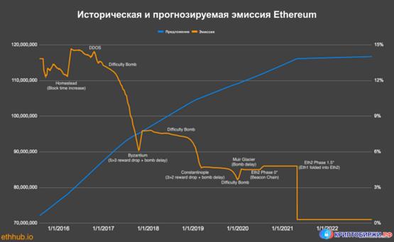 Ретроспективаня и прогнозируемая эмиссия Ethereum