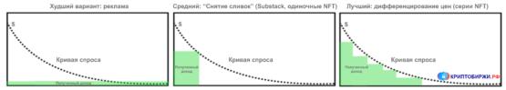 Дифференцирование цен в NFT
