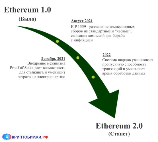 Обновления протокола Ethereum
