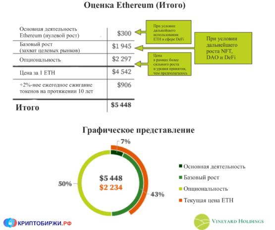 Оценка стоимости Ethereum (итого)