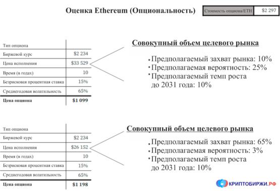 Оценка стоимости Ethereum (опциональность)