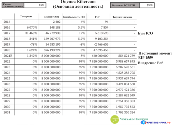Оценка стоимости Ethereum (главный)