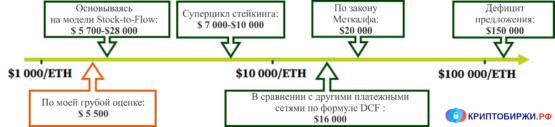 Сколько может стоить ETH