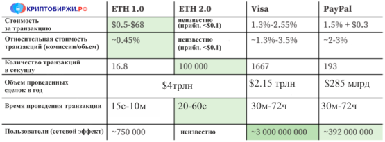 Обзор ETH Visa и Paypal