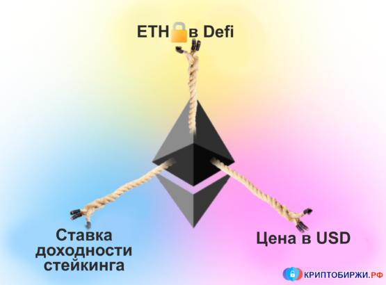 Три столпа Ethereum