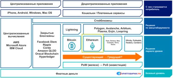 Конкуренты протокола Ethereum