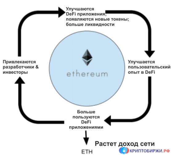 Петля положительной обратной связи в Ethereum