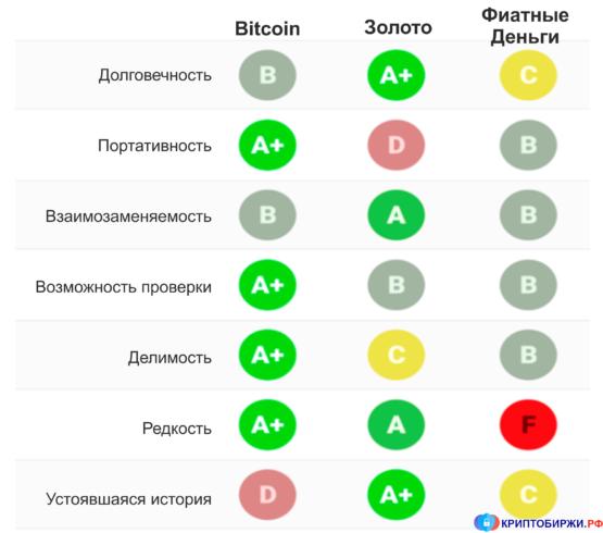Сравнение bitcoin, золота и фиатных валют