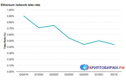 Снижение take rate в сети Ethereum