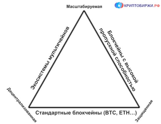 Взаимосвязь между компонентами блокчейна