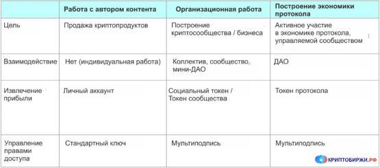 Развитие протокола, ориентированного на авторов контента
