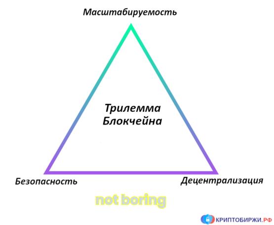 Трилемма Блокчейна