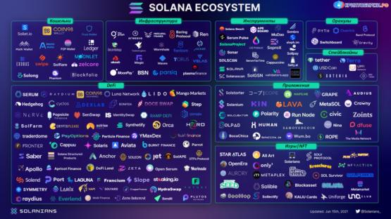 Новая экосистема Solana