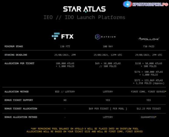 Star Atlas IEO